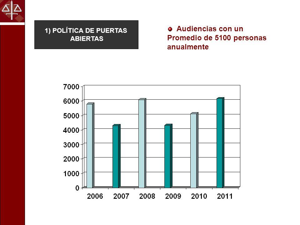 2) AUDIENCIAS PÚBLICAS Ciclo FISCALIA CON LA GENTE Implementado en febrero del 2012 Realizado en 9 departamentos y en un barrio asunceno.