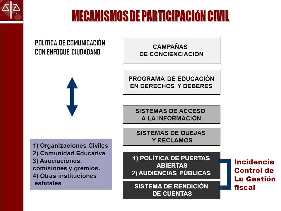POLÍTICA DE COMUNICACIÓN CON ENFOQUE CIUDADANO 1) Organizaciones Civiles 2) Comunidad Educativa 3) Asociaciones, comisiones y gremios.