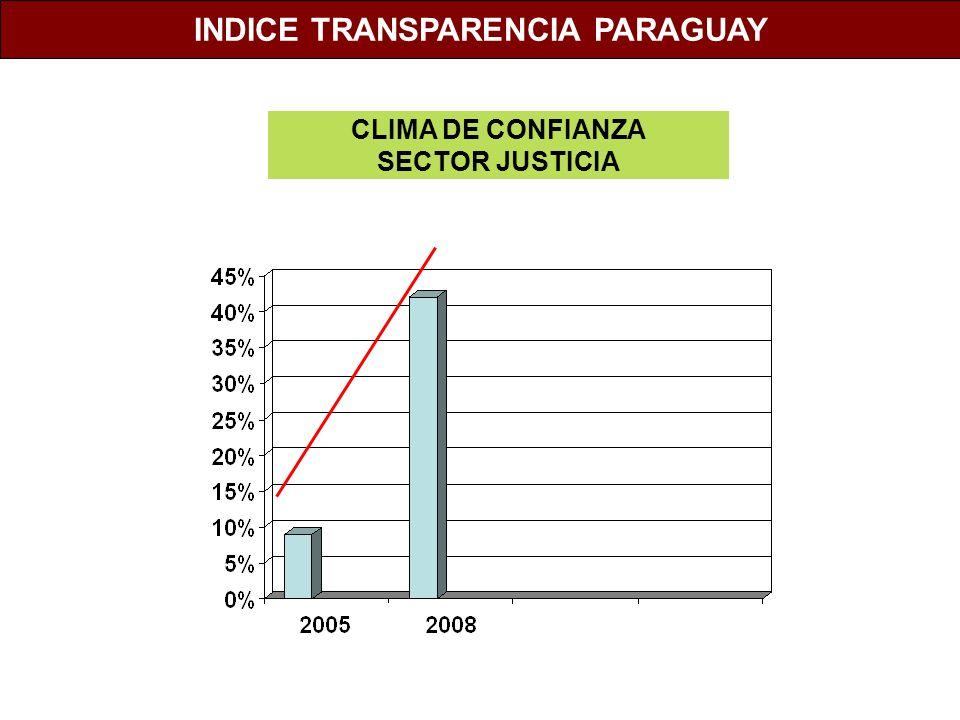 CLIMA DE CONFIANZA SECTOR JUSTICIA INDICE TRANSPARENCIA PARAGUAY