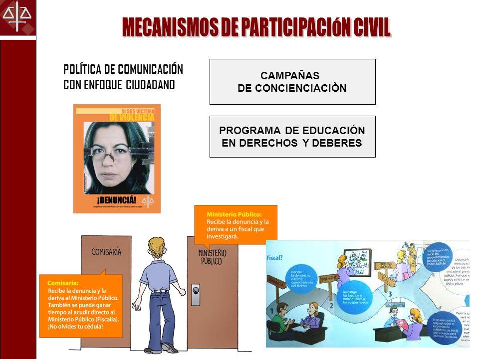 POLÍTICA DE COMUNICACIÓN CON ENFOQUE CIUDADANO CAMPAÑAS DE CONCIENCIACIÒN PROGRAMA DE EDUCACIÓN EN DERECHOS Y DEBERES