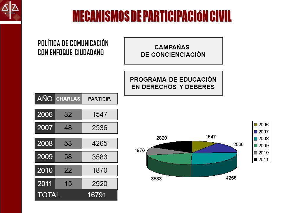 POLÍTICA DE COMUNICACIÓN CON ENFOQUE CIUDADANO CAMPAÑAS DE CONCIENCIACIÒN PROGRAMA DE EDUCACIÓN EN DERECHOS Y DEBERES 2006 2007 2008 2009 2010 201115