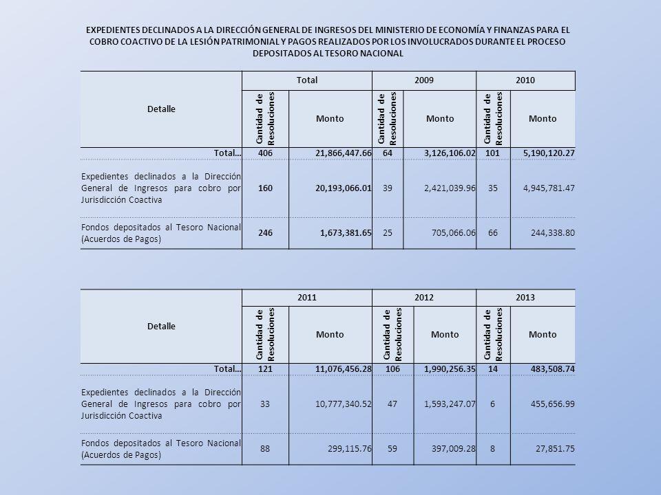 EXPEDIENTES DECLINADOS A LA DIRECCIÓN GENERAL DE INGRESOS DEL MINISTERIO DE ECONOMÍA Y FINANZAS PARA EL COBRO COACTIVO DE LA LESIÓN PATRIMONIAL Y PAGOS REALIZADOS POR LOS INVOLUCRADOS DURANTE EL PROCESO DEPOSITADOS AL TESORO NACIONAL Detalle Total20092010 Cantidad de Resoluciones Monto Cantidad de Resoluciones Monto Cantidad de Resoluciones Monto Total…40621,866,447.66643,126,106.021015,190,120.27 Expedientes declinados a la Dirección General de Ingresos para cobro por Jurisdicción Coactiva 16020,193,066.01392,421,039.96354,945,781.47 Fondos depositados al Tesoro Nacional (Acuerdos de Pagos) 2461,673,381.6525705,066.0666244,338.80 Detalle 201120122013 Cantidad de Resoluciones Monto Cantidad de Resoluciones Monto Cantidad de Resoluciones Monto Total…12111,076,456.281061,990,256.3514483,508.74 Expedientes declinados a la Dirección General de Ingresos para cobro por Jurisdicción Coactiva 3310,777,340.52471,593,247.076455,656.99 Fondos depositados al Tesoro Nacional (Acuerdos de Pagos) 88299,115.7659397,009.28827,851.75
