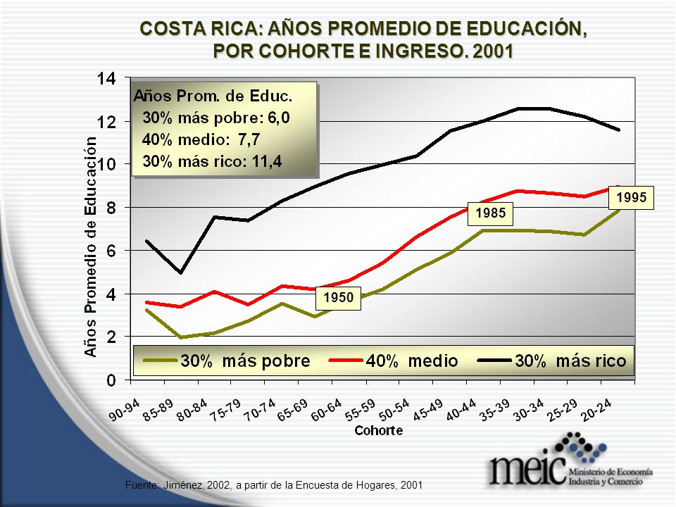 COSTA RICA: AÑOS PROMEDIO DE EDUCACIÓN, POR COHORTE E INGRESO.