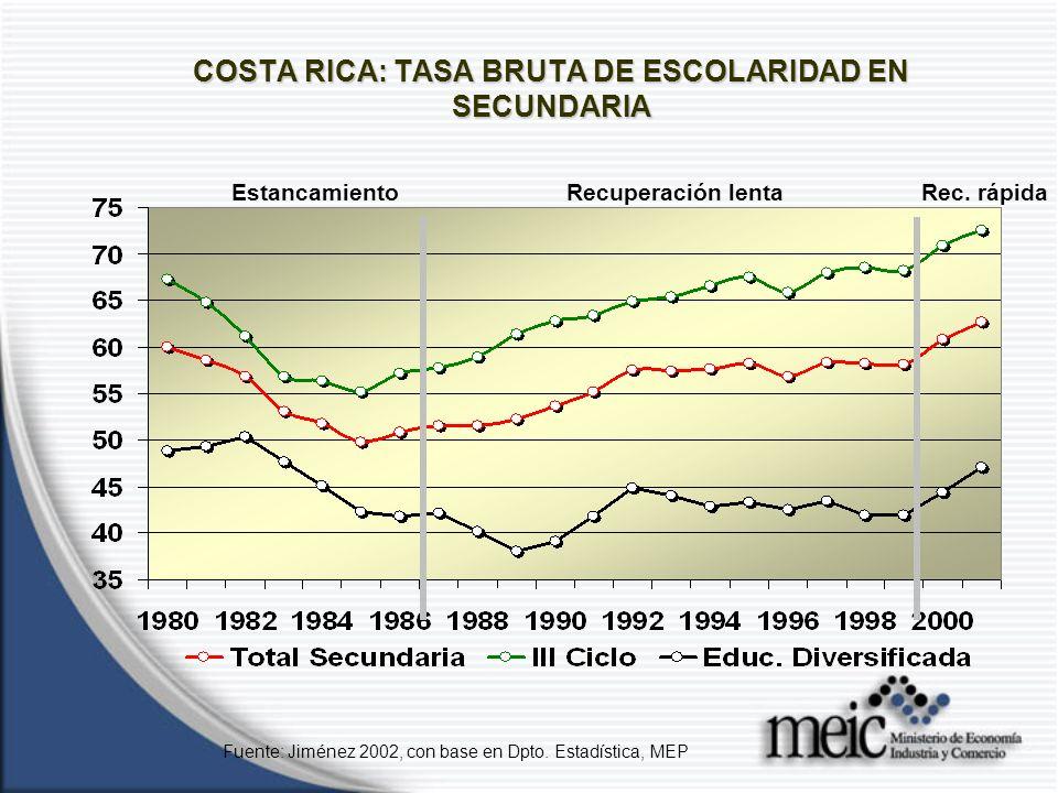 COSTA RICA: TASA BRUTA DE ESCOLARIDAD EN SECUNDARIA Fuente: Jiménez 2002, con base en Dpto.
