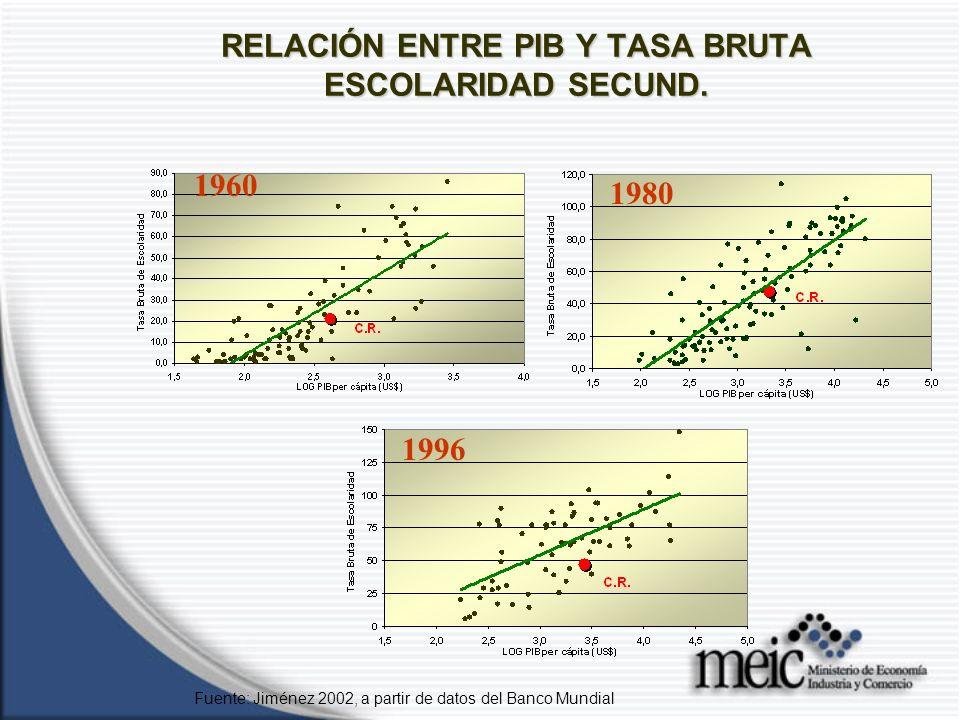 RELACIÓN ENTRE PIB Y TASA BRUTA ESCOLARIDAD SECUND.