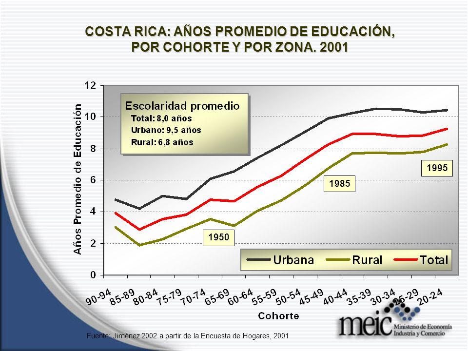 COSTA RICA: AÑOS PROMEDIO DE EDUCACIÓN, POR COHORTE Y POR ZONA.