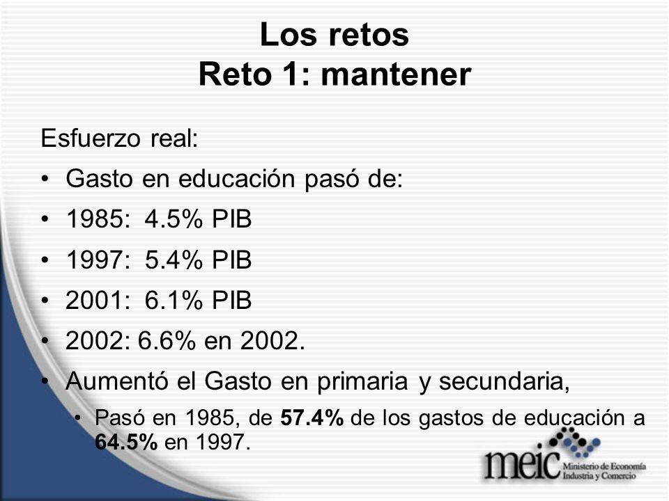 Los retos Reto 1: mantener Esfuerzo real: Gasto en educación pasó de: 1985: 4.5% PIB 1997: 5.4% PIB 2001: 6.1% PIB 2002: 6.6% en 2002.