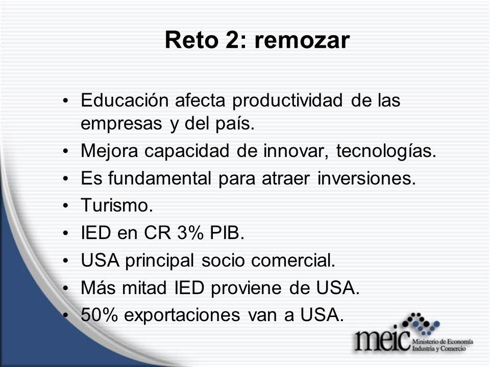 Reto 2: remozar Educación afecta productividad de las empresas y del país.