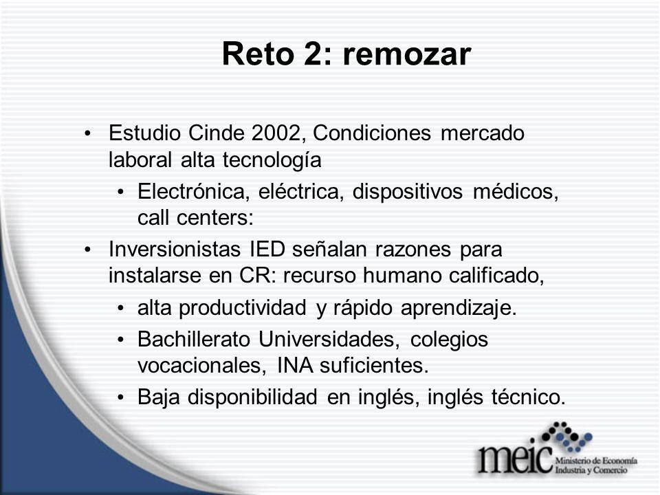 Reto 2: remozar Estudio Cinde 2002, Condiciones mercado laboral alta tecnología Electrónica, eléctrica, dispositivos médicos, call centers: Inversionistas IED señalan razones para instalarse en CR: recurso humano calificado, alta productividad y rápido aprendizaje.