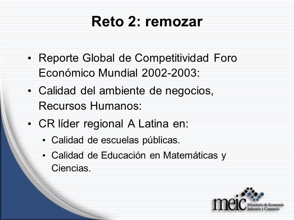 Reto 2: remozar Reporte Global de Competitividad Foro Económico Mundial 2002-2003: Calidad del ambiente de negocios, Recursos Humanos: CR líder regional A Latina en: Calidad de escuelas públicas.