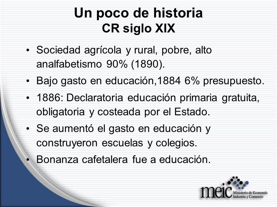 Un poco de historia CR siglo XIX Sociedad agrícola y rural, pobre, alto analfabetismo 90% (1890).