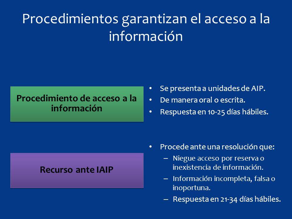 Recurso ante IAIP Procedimiento de acceso a la información Procedimientos garantizan el acceso a la información Se presenta a unidades de AIP.