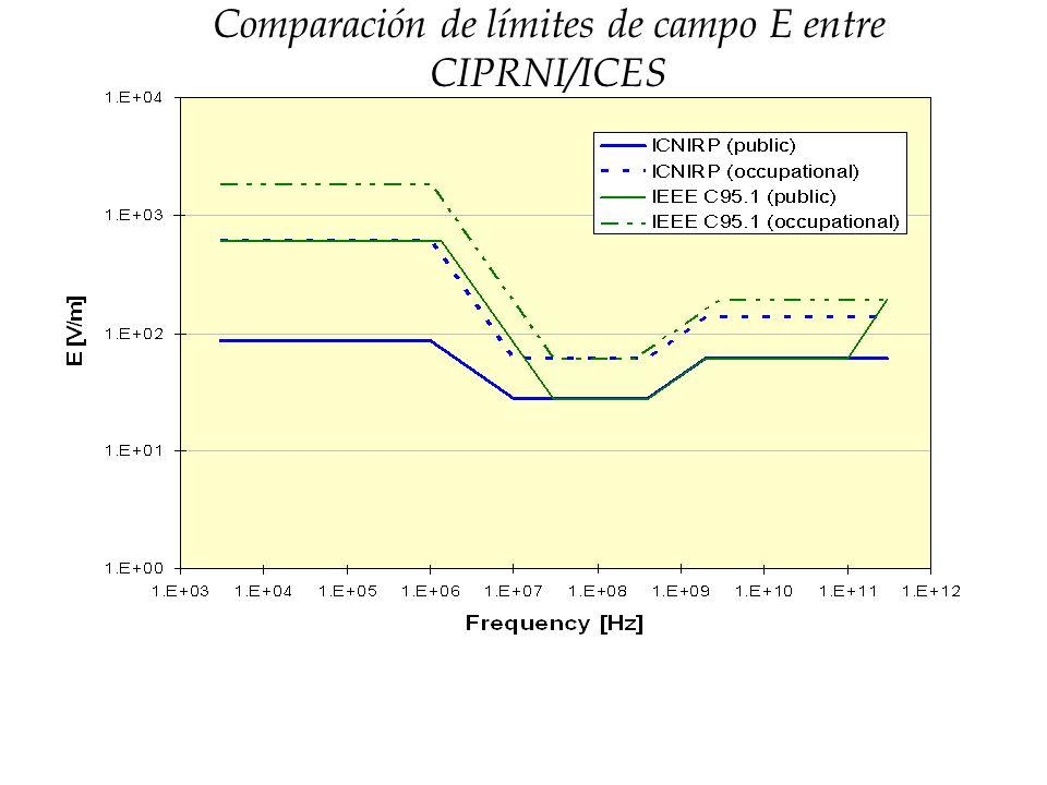 Comparación de límites de campo E entre CIPRNI/ICES