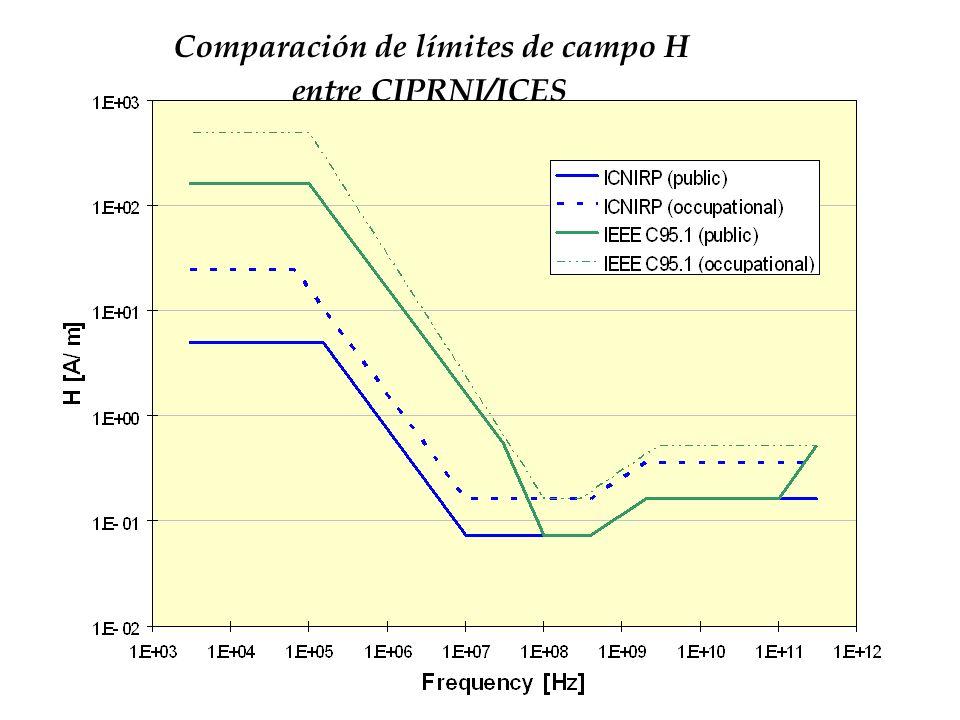 Comparación de límites de campo H entre CIPRNI/ICES
