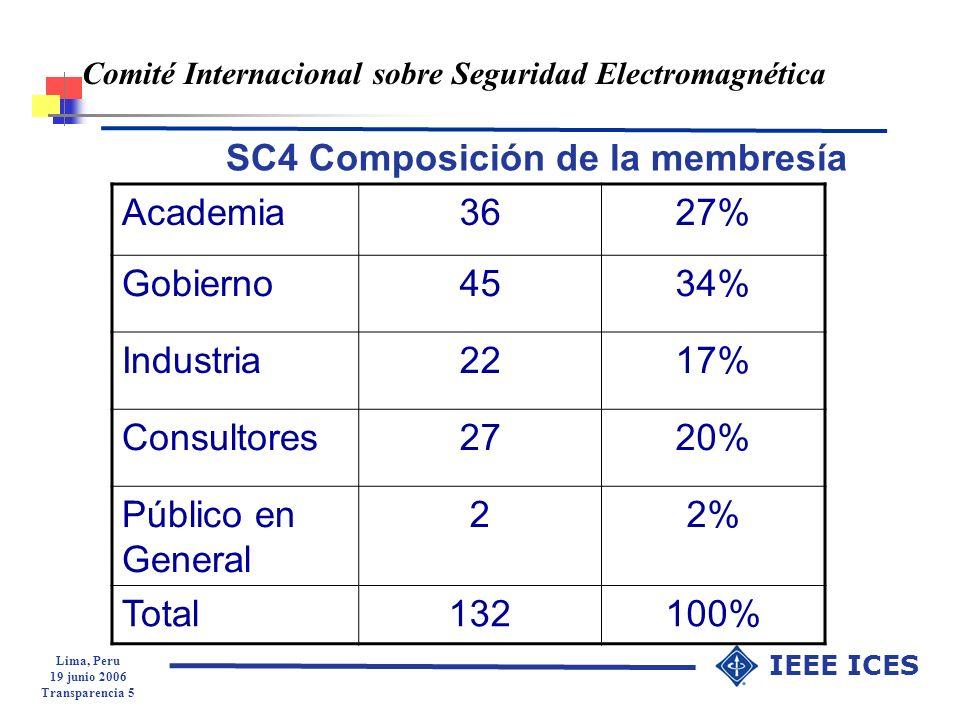 Lima, Peru 19 junio 2006 Transparencia 5 IEEE ICES Comité Internacional sobre Seguridad Electromagnética SC4 Composición de la membresía Academia3627%