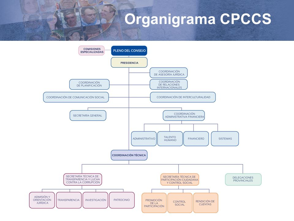 Organigrama CPCCS