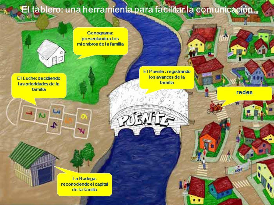 El tablero: una herramienta para facilitar la comunicación Genograma: presentando a los miembros de la familia El Luche: decidiendo las prioridades de la familia La Bodega: reconociendo el capital de la familia redes El Puente : registrando los avances de la familia