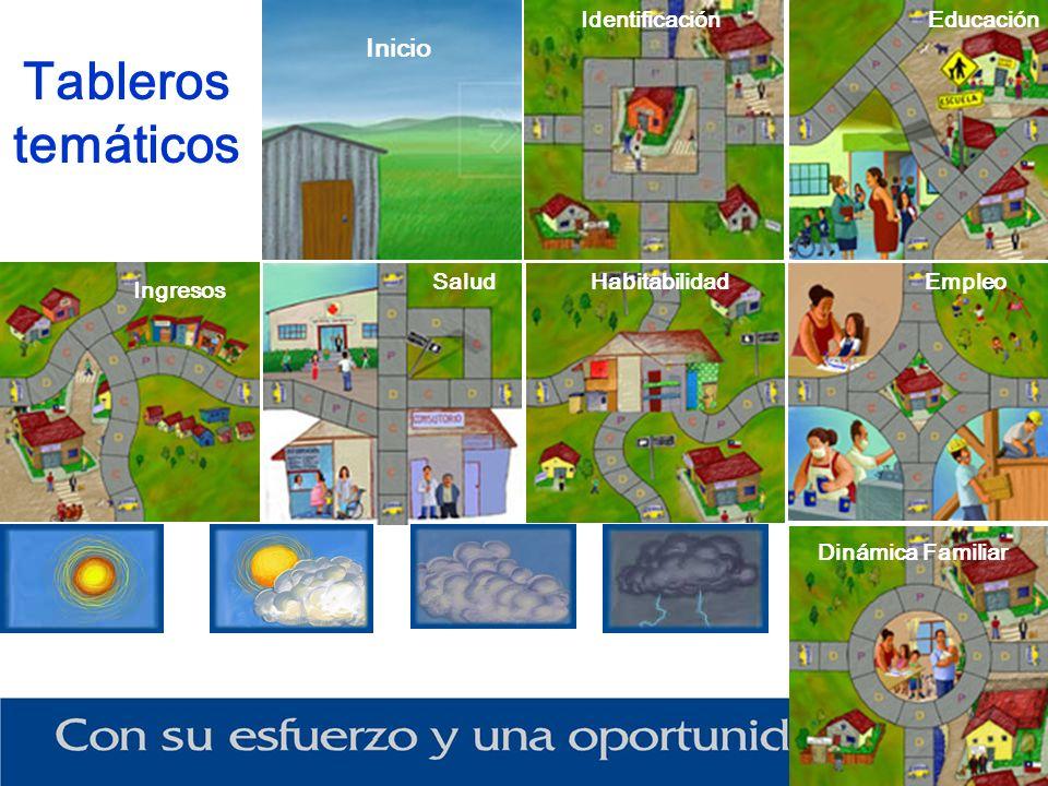 Tableros temáticos Inicio Identificación Salud Educación Dinámica Familiar HabitabilidadEmpleo Ingresos