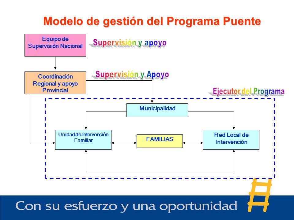 Modelo de gestión del Programa Puente FAMILIAS Unidad de Intervención Familiar Red Local de Intervención Municipalidad Coordinación Regional y apoyo P