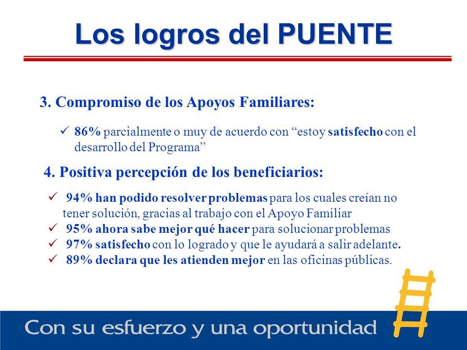 Los logros del PUENTE 94% han podido resolver problemas para los cuales creían no tener solución, gracias al trabajo con el Apoyo Familiar 95% ahora s