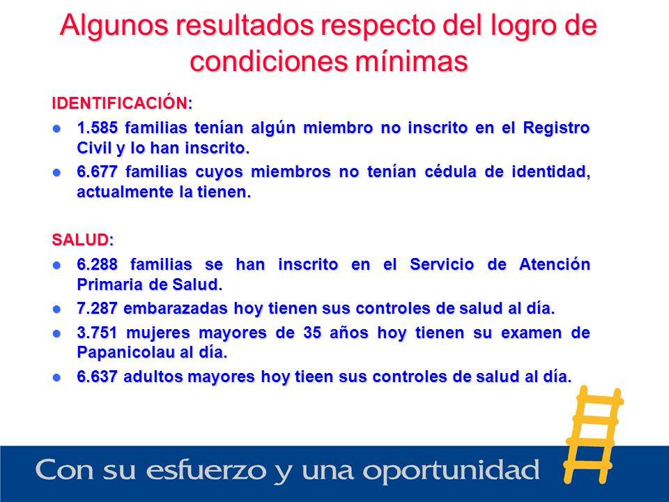 Algunos resultados respecto del logro de condiciones mínimas IDENTIFICACIÓN: 1.585 familias tenían algún miembro no inscrito en el Registro Civil y lo han inscrito.