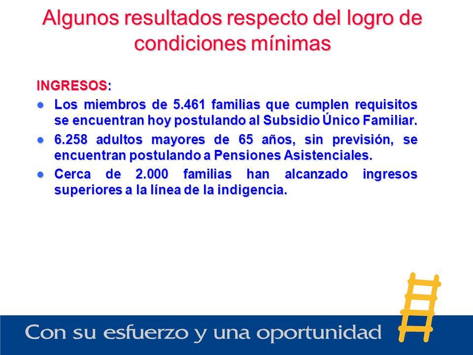 Algunos resultados respecto del logro de condiciones mínimas INGRESOS: Los miembros de 5.461 familias que cumplen requisitos se encuentran hoy postula