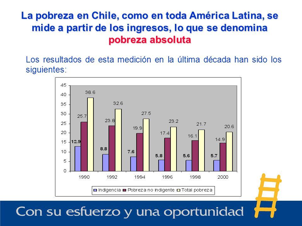 La pobreza en Chile, como en toda América Latina, se mide a partir de los ingresos, lo que se denomina pobreza absoluta Los resultados de esta medició