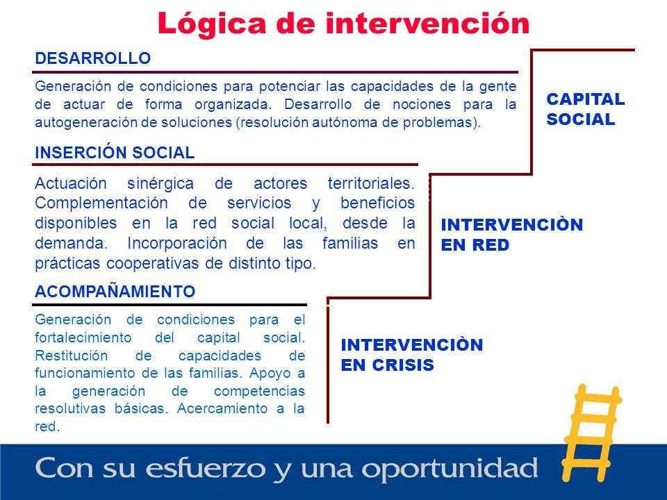 Lógica de intervención DESARROLLO Generación de condiciones para potenciar las capacidades de la gente de actuar de forma organizada. Desarrollo de no