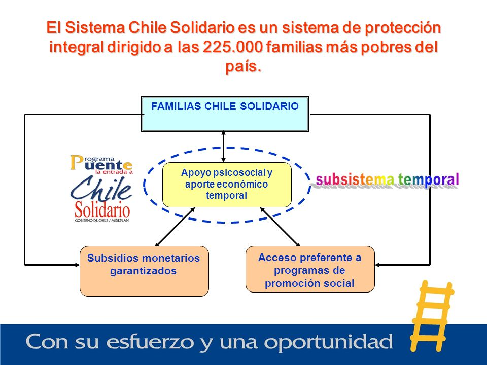 El Sistema Chile Solidario es un sistema de protección integral dirigido a las 225.000 familias más pobres del país. Apoyo psicosocial y aporte económ