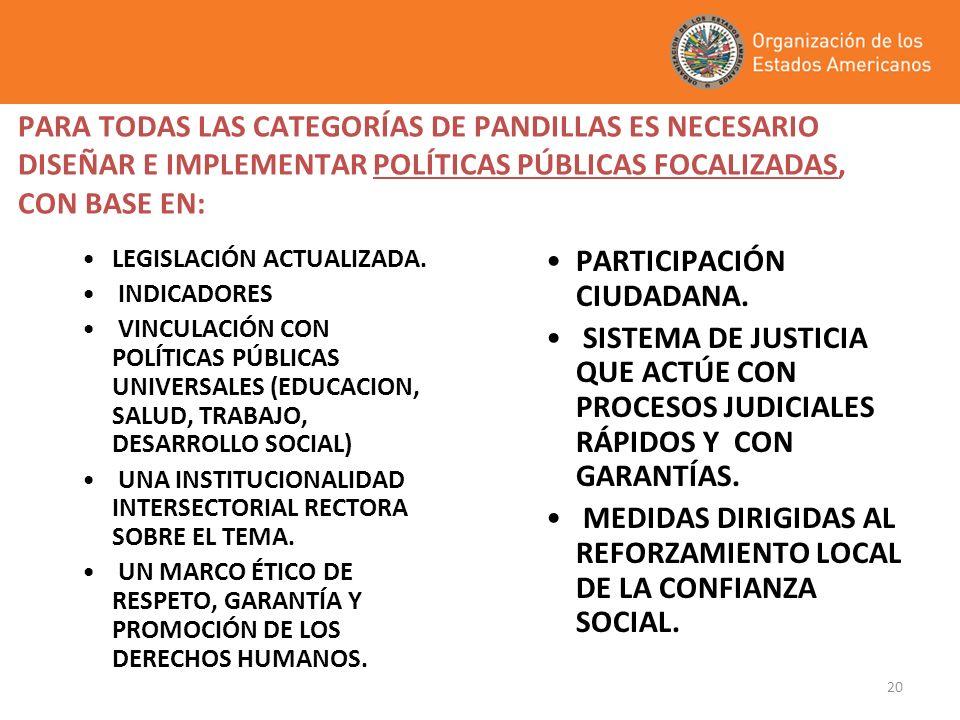 20 PARA TODAS LAS CATEGORÍAS DE PANDILLAS ES NECESARIO DISEÑAR E IMPLEMENTAR POLÍTICAS PÚBLICAS FOCALIZADAS, CON BASE EN: LEGISLACIÓN ACTUALIZADA. IND