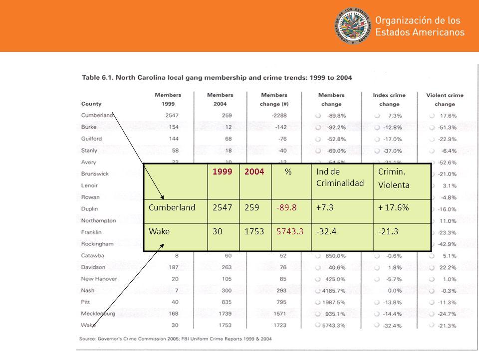 8 19992004 %Ind de Criminalidad Crimin. Violenta Cumberland2547259-89.8+7.3+ 17.6% Wake3017535743.3-32.4-21.3