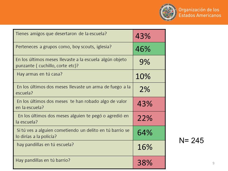 20 PARA TODAS LAS CATEGORÍAS DE PANDILLAS ES NECESARIO DISEÑAR E IMPLEMENTAR POLÍTICAS PÚBLICAS FOCALIZADAS, CON BASE EN: LEGISLACIÓN ACTUALIZADA.