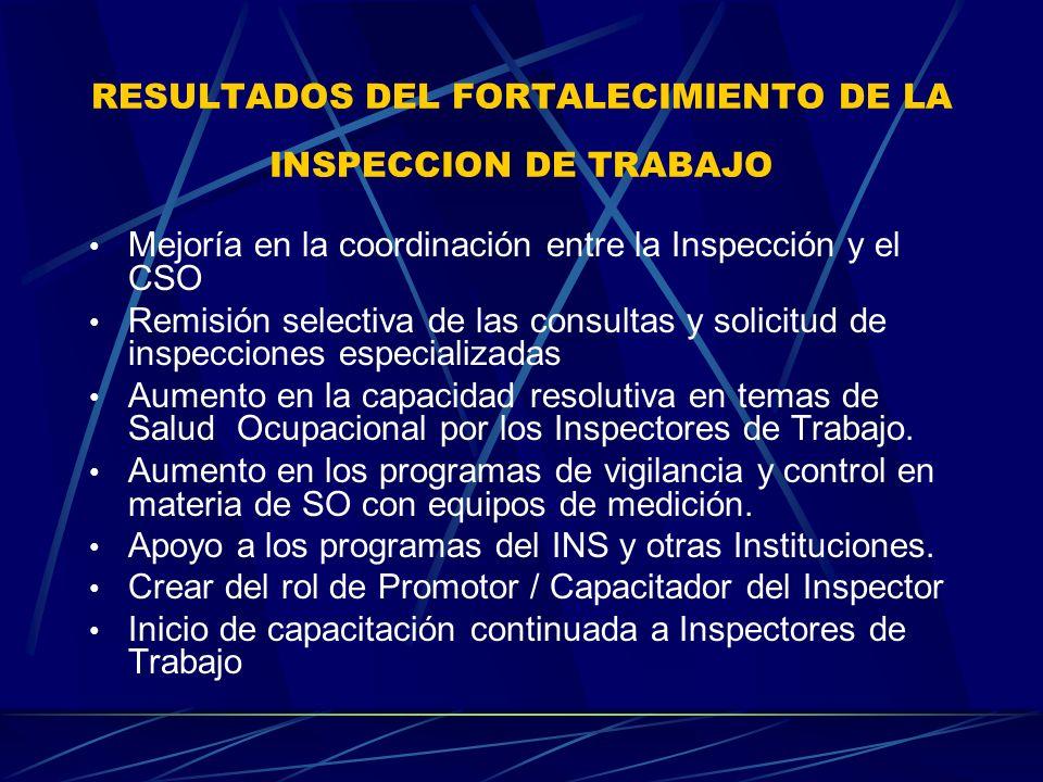 CAPACITACIÓN INSPECTORES Cursos de salud ocupacional a la totalidad de inspectores de trabajo Cursos de manejo de equipo de medición Uso de equipo de