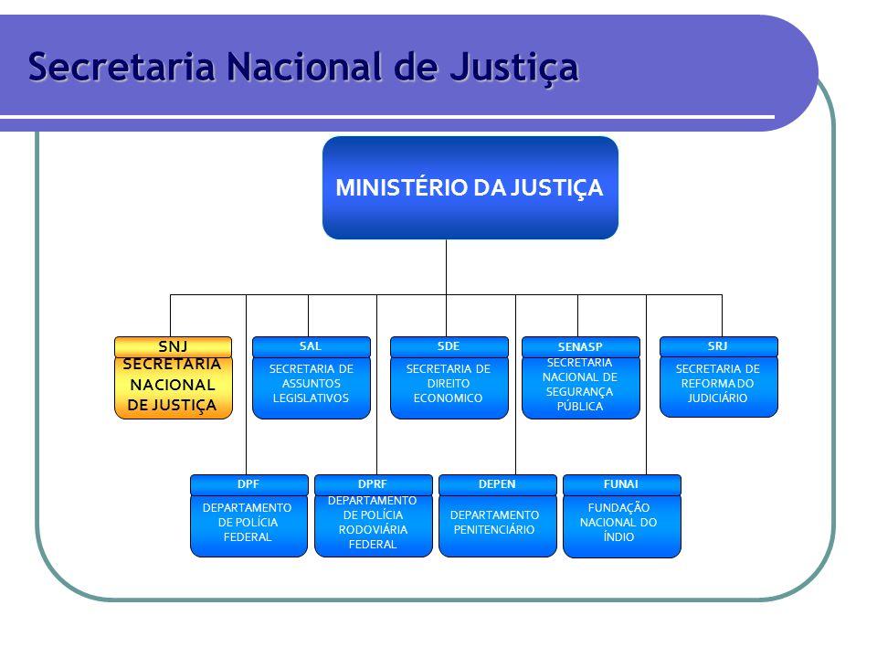 SECRETARIA DE REFORMA DO JUDICIÁRIO SECRETARIA DE ASSUNTOS LEGISLATIVOS SECRETARIA NACIONAL DE JUSTIÇA SECRETARIA DE DIREITO ECONOMICO MINISTÉRIO DA J