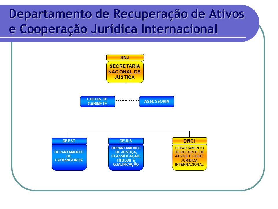 SECRETARIA NACIONAL DE JUSTIÇA SNJ DEPARTAMENTO DE JUSTIÇA, CLASSIFICAÇÃO, TÍTULOS E QUALIFICAÇÃO DEJUS DEPARTAMENTO DE RECUPER. DE ATIVOS E COOP. JUR