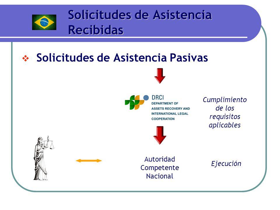 Solicitudes de Asistencia Activas Cumplimiento de los Requisitos Aplicables Autoridad Nacional Competente Ejecución Autoridad Central del Estado Requerido Brasil puede cooperar en la ausencia de doble incriminación.