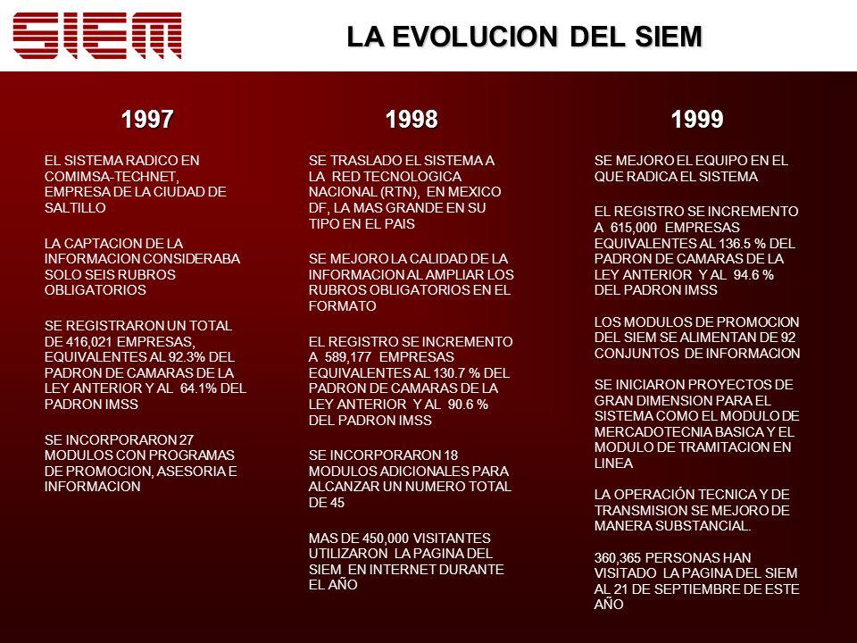 LA EVOLUCION DEL SIEM 1997 EL SISTEMA RADICO EN COMIMSA-TECHNET, EMPRESA DE LA CIUDAD DE SALTILLO LA CAPTACION DE LA INFORMACION CONSIDERABA SOLO SEIS RUBROS OBLIGATORIOS SE REGISTRARON UN TOTAL DE 416,021 EMPRESAS, EQUIVALENTES AL 92.3% DEL PADRON DE CAMARAS DE LA LEY ANTERIOR Y AL 64.1% DEL PADRON IMSS SE INCORPORARON 27 MODULOS CON PROGRAMAS DE PROMOCION, ASESORIA E INFORMACION1998 SE TRASLADO EL SISTEMA A LA RED TECNOLOGICA NACIONAL (RTN), EN MEXICO DF, LA MAS GRANDE EN SU TIPO EN EL PAIS SE MEJORO LA CALIDAD DE LA INFORMACION AL AMPLIAR LOS RUBROS OBLIGATORIOS EN EL FORMATO EL REGISTRO SE INCREMENTO A 589,177 EMPRESAS EQUIVALENTES AL 130.7 % DEL PADRON DE CAMARAS DE LA LEY ANTERIOR Y AL 90.6 % DEL PADRON IMSS SE INCORPORARON 18 MODULOS ADICIONALES PARA ALCANZAR UN NUMERO TOTAL DE 45 MAS DE 450,000 VISITANTES UTILIZARON LA PAGINA DEL SIEM EN INTERNET DURANTE EL AÑO1999 SE MEJORO EL EQUIPO EN EL QUE RADICA EL SISTEMA EL REGISTRO SE INCREMENTO A 615,000 EMPRESAS EQUIVALENTES AL 136.5 % DEL PADRON DE CAMARAS DE LA LEY ANTERIOR Y AL 94.6 % DEL PADRON IMSS LOS MODULOS DE PROMOCION DEL SIEM SE ALIMENTAN DE 92 CONJUNTOS DE INFORMACION SE INICIARON PROYECTOS DE GRAN DIMENSION PARA EL SISTEMA COMO EL MODULO DE MERCADOTECNIA BASICA Y EL MODULO DE TRAMITACION EN LINEA LA OPERACIÓN TECNICA Y DE TRANSMISION SE MEJORO DE MANERA SUBSTANCIAL.