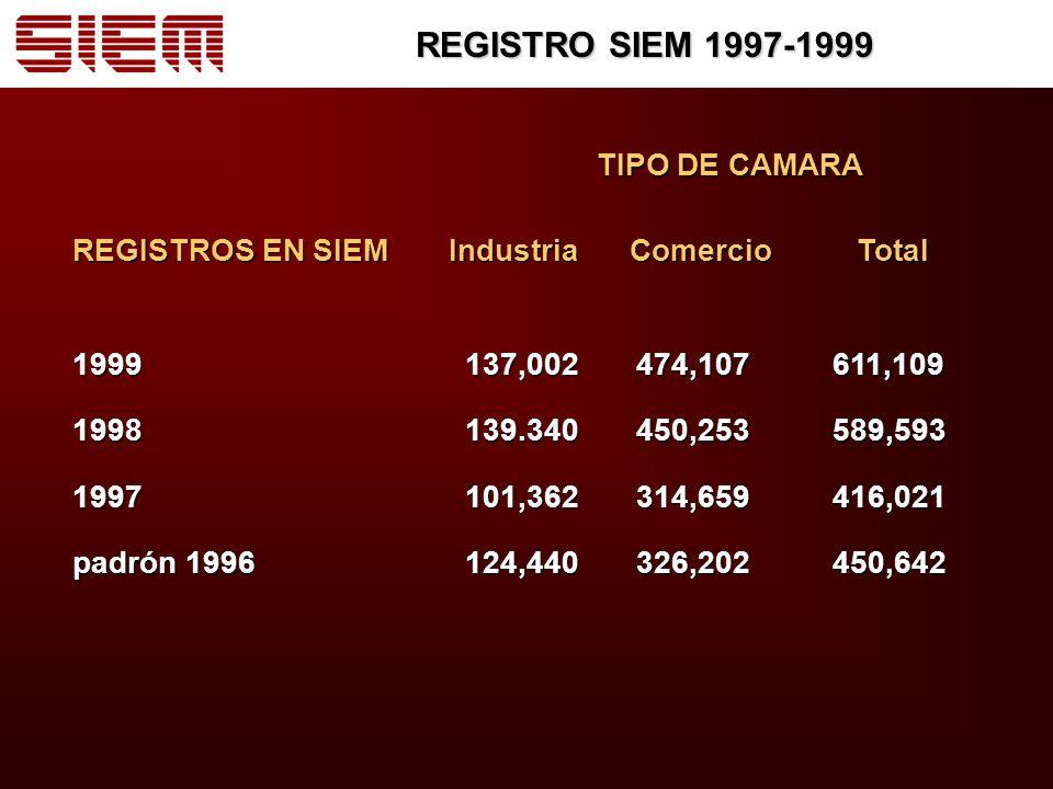 REGISTRO SIEM 1997-1999 TIPO DE CAMARA TIPO DE CAMARA REGISTROS EN SIEM Industria Comercio Total 1999 137,002 474,107 611,109 1998 139.340 450,253 589,593 1997 101,362 314,659 416,021 padrón 1996 124,440 326,202 450,642
