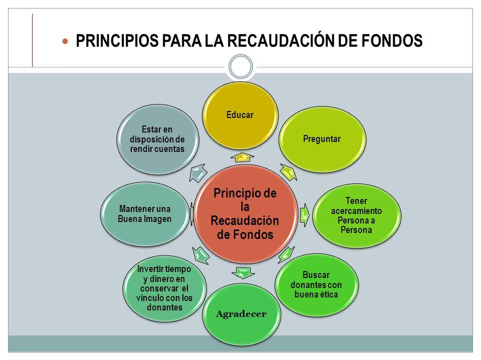 PRINCIPIOS PARA LA RECAUDACIÓN DE FONDOS Principio de la Recaudación de Fondos Educar Preguntar Tener acercamiento Persona a Persona Buscar donantes c