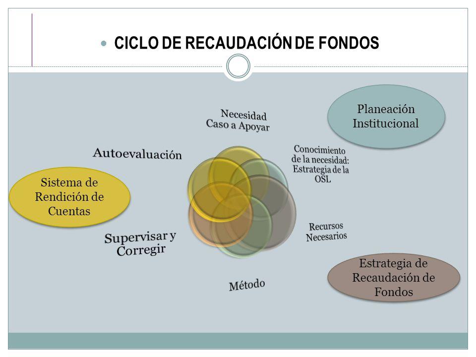CICLO DE RECAUDACIÓN DE FONDOS Planeación Institucional Estrategia de Recaudación de Fondos Sistema de Rendición de Cuentas