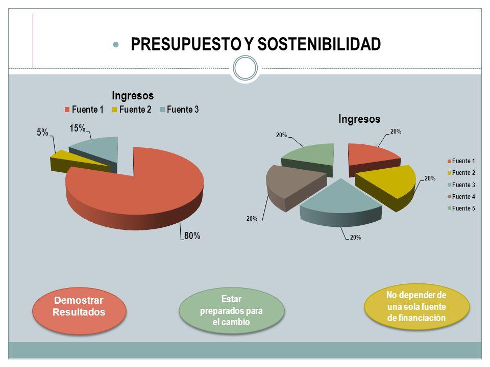 PRESUPUESTO Y SOSTENIBILIDAD Estar preparados para el cambio No depender de una sola fuente de financiación Demostrar Resultados