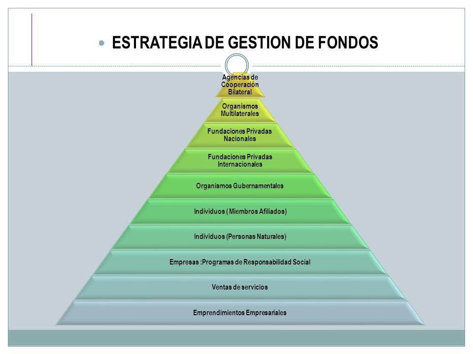 ESTRATEGIA DE GESTION DE FONDOS Agencias de Cooperación Bilateral Organismos Multilaterales Fundaciones Privadas Nacionales Fundaciones Privadas Inter