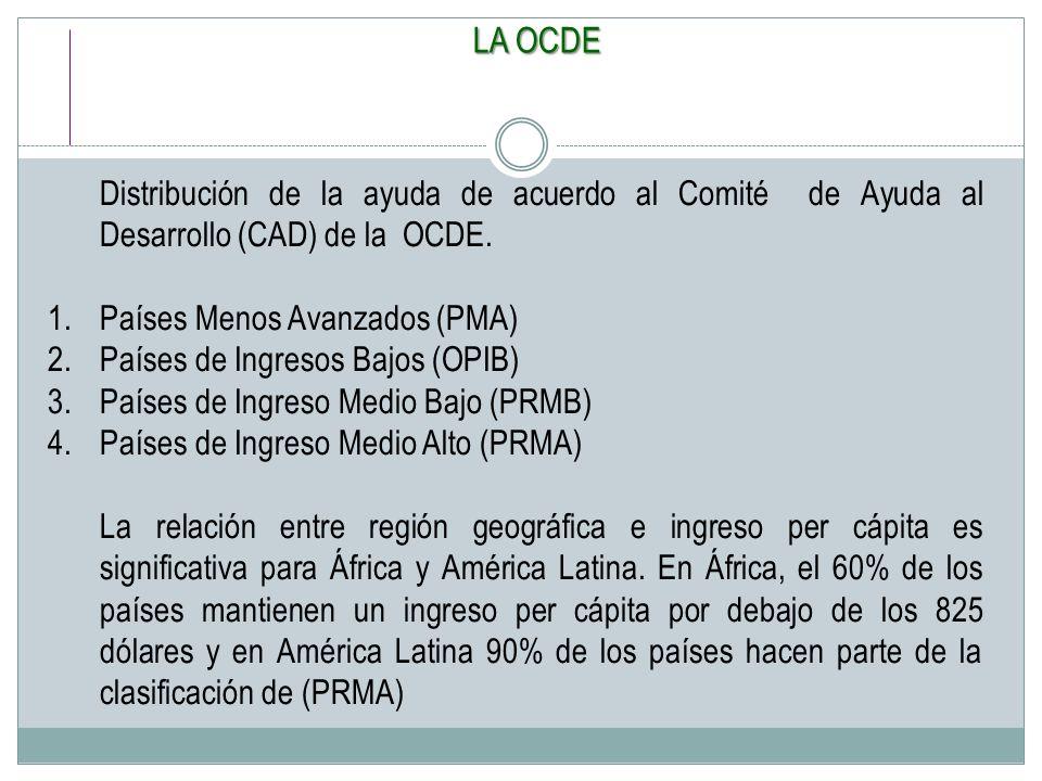 LA OCDE Distribución de la ayuda de acuerdo al Comité de Ayuda al Desarrollo (CAD) de la OCDE. 1.Países Menos Avanzados (PMA) 2.Países de Ingresos Baj