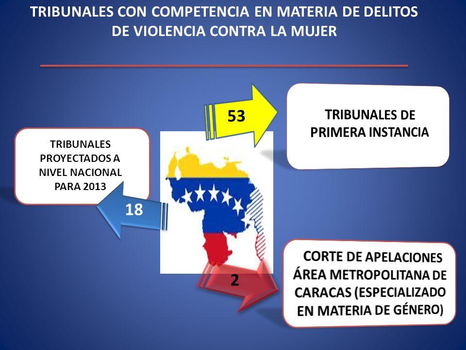 TRIBUNALES CON COMPETENCIA EN MATERIA DE DELITOS DE VIOLENCIA CONTRA LA MUJER 53 2 TRIBUNALES PROYECTADOS A NIVEL NACIONAL PARA 2013 18
