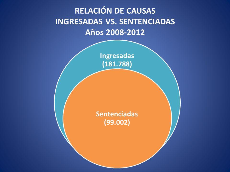 RELACIÓN DE CAUSAS INGRESADAS VS. SENTENCIADAS Años 2008-2012 Ingresadas (181.788) Sentenciadas (99.002)