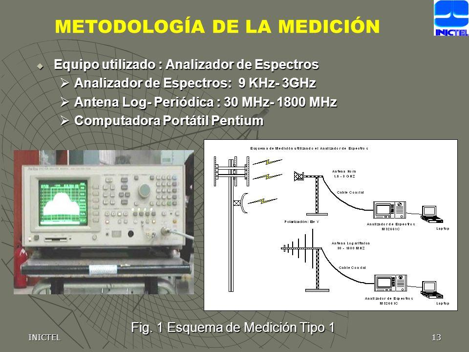 INICTEL13 Fig. 1 Esquema de Medición Tipo 1 Equipo utilizado : Analizador de Espectros Equipo utilizado : Analizador de Espectros Analizador de Espect