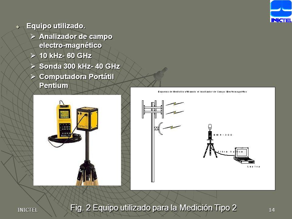 INICTEL14 Fig. 2 Equipo utilizado para la Medición Tipo 2 Equipo utilizado. Equipo utilizado. Analizador de campo electro-magnético Analizador de camp