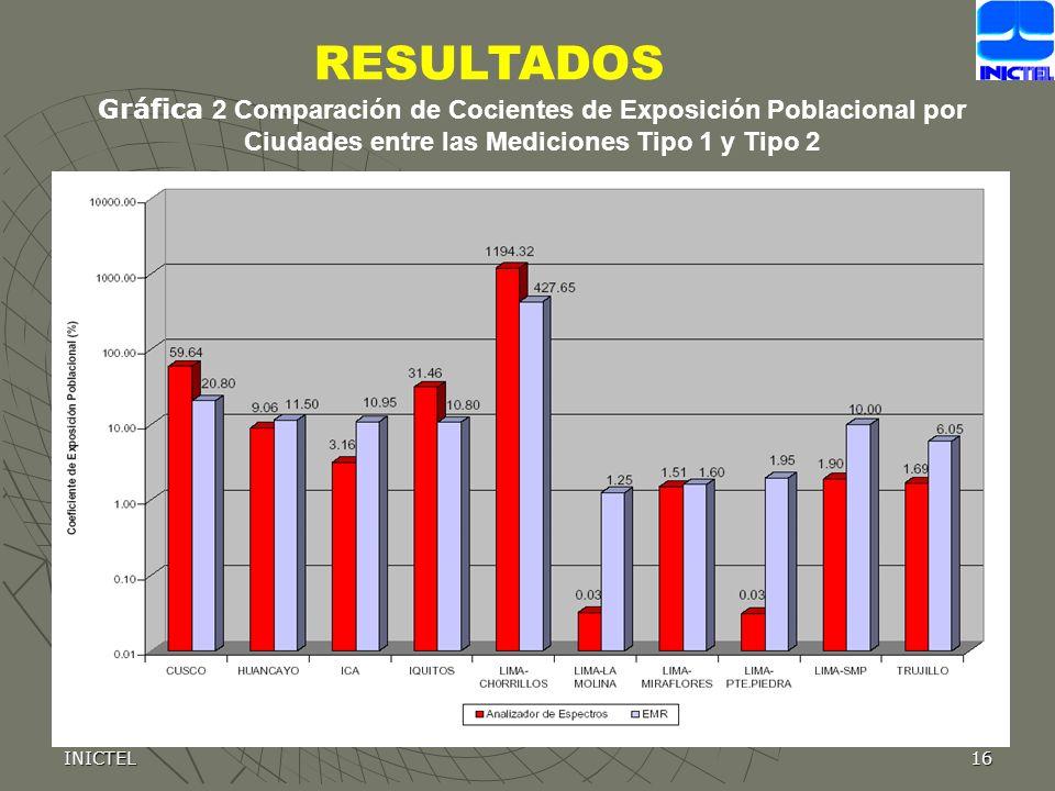 INICTEL16 Gráfica 2 Comparación de Cocientes de Exposición Poblacional por Ciudades entre las Mediciones Tipo 1 y Tipo 2 RESULTADOS