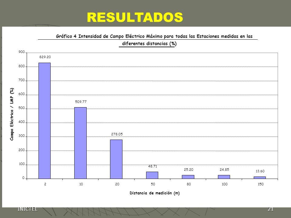INICTEL21 Gráfico 4 Intensidad de Campo Eléctrico Máximo para todas las Estaciones medidas en las diferentes distancias (%) 829.20 509.77 278.05 48.71