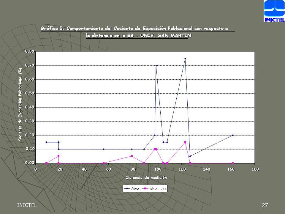 INICTEL27 Gráfico 5. Comportamiento del Cociente de Exposición Poblacional con respecto a la distancia en la EB - UNIV. SAN MARTIN 0.00 0.10 0.20 0.30